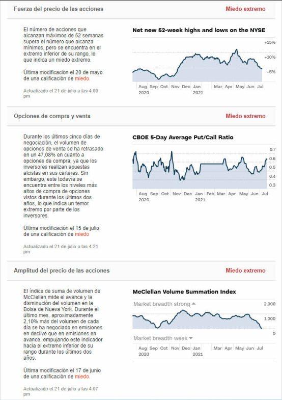 amplitud-de-mercado-22-julio% - El sentimiento a  cierre de mercado no rebotó