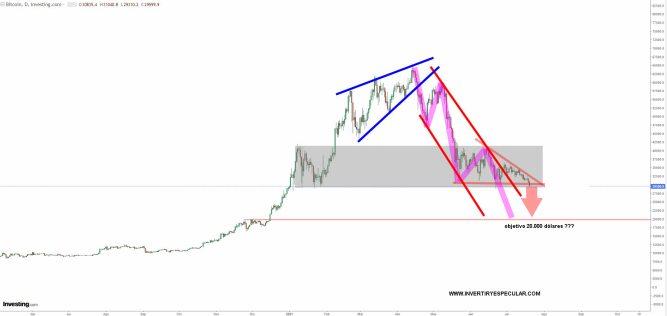 bitcoin-20-julio-2021% - El Bitcoin amenaza formalmente con descender a los 20.000