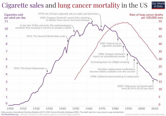cancer-de-pulmon-y-consumo-de-tabaco% - Fumar mataba y mucho , hoy también pero mucho menos