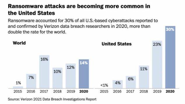 ciberataques% - Los ciberataques son cada vez más y más dañinos para los EEUU