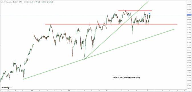 dax-2-julio-2021% - Los principales índices europeos están en punto muerto