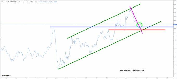 deutsche-bank-28-julio-2021% - Deutsche Bank de +5.5% a -1.5% en el intradía tras resultados