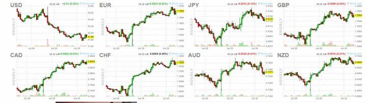 divisas-30-julio% - El dólar pierde momento pero no tendencia anual