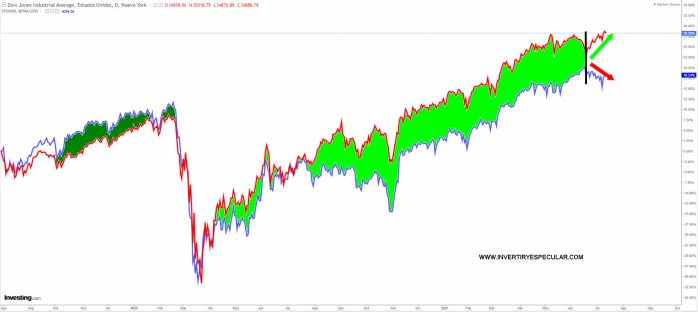 dow-vs-eurostoxx-14-jlulio-2021% - Mercados difíciles e intratables