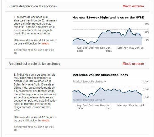 indicador-miendo-15-julio-2% - El mercado hace nuevos techos y la divergencia con el sentimiento sigue ahí