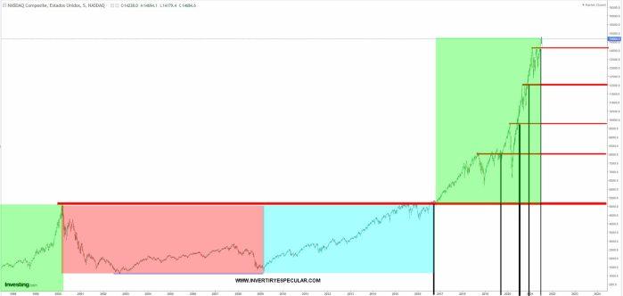 nasdaq-23-julio-2021% - Las tecnológicas siguen empujando al alza al mercado