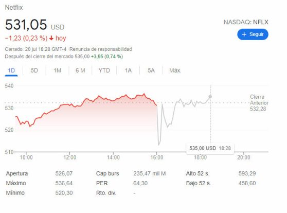 netflix-after-21-julio-2021% - Netflix emite resultados que confirman buen momento presente pero no futuro