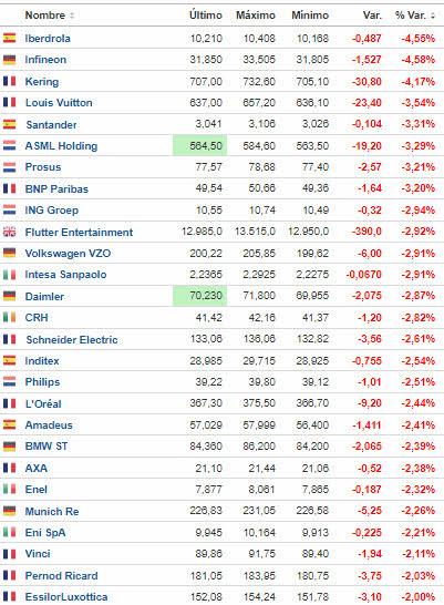 pierde-mas-de-un-2-en-euro-stoxx% - Pierden más de un 2% en el Ibex y Euro Stoxx ahora mismo