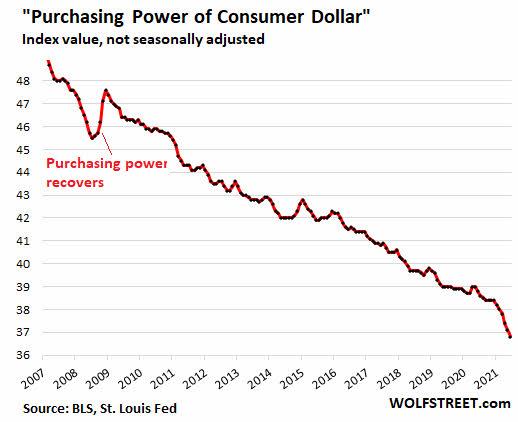 poder-adquisitivo-dolar% - La pérdida de poder adquisitivo del dólar es dolorosa