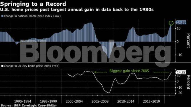precios-vivienda-2021-usa% - La crisis subprime ya no es más que un luctuoso recuerdo financiero