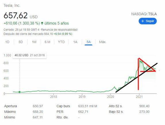 tesla-27-julio-2021% - Tesla buenos resultados pero no impresionan