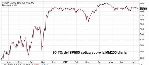 valores-sobre-la-mm200-15-julio-2021% - El mercado hace nuevos techos y la divergencia con el sentimiento sigue ahí