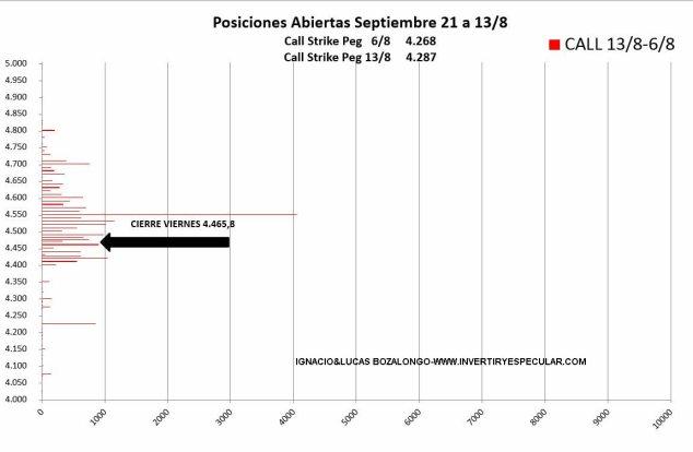 19-AGOSTO-SP4% - Fuerte apuesta bajista para el vencimiento de septiembre en SP500