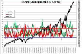 2021-08-19-13_34_32-SENTIMIENTO-DE-MERCADO-SP-500-Excel-Producto-sin-licencia% - SENTIMIENTO DE MERCADO 18/08/2021