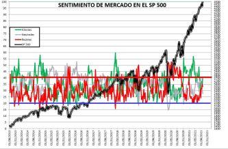 2021-08-26-10_07_41-SENTIMIENTO-DE-MERCADO-SP-500-Excel% - SENTIMIENTO DE MERCADO 25/08/2021