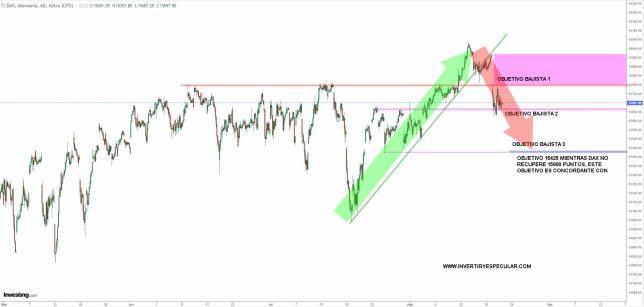 DAX-20-AGOSTO-2021% - DAX o recupera 15800 o se va a 15425 puntos