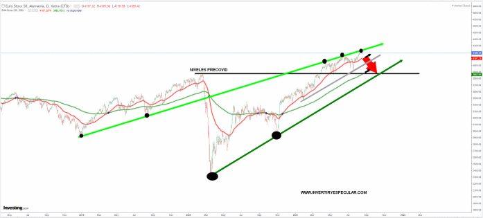 EURO-STOXX-19-AGOSTO-2021% - Sincronizando relojes con el Euro Stoxx 50