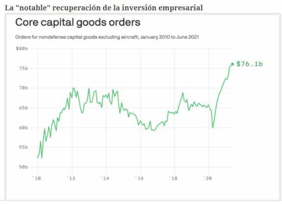 INVERSION-EMPRSARIAL-AGOSTO-2021% - La actividad económica está dando estabilidad y sostenibilidad a los mercados de RV EEUU