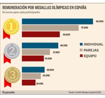 MEDALLISTAS-OLIMPICOS-INDIVIDUALES-ESPANOLES-2% - Hacienda no tiene en cuenta la sangre , sudor y lágrimas de nuestros deportistas de élite