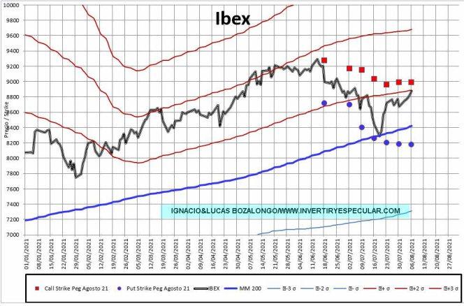MEFF-2-9-AGOSTO-2021% - El Ibex insinúa los 9100 para el vencimiento de este mes