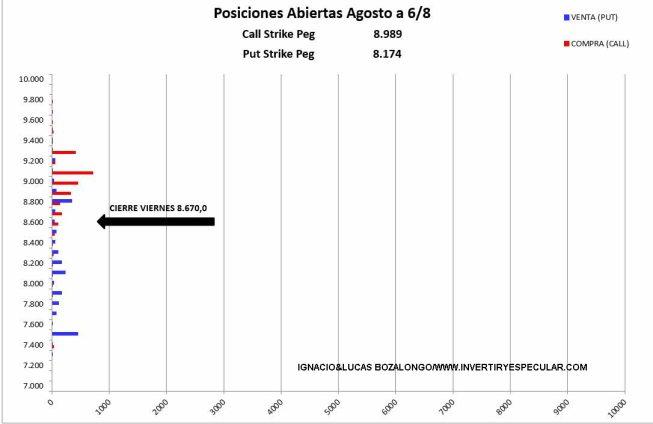 MEFF-9-AGOSTO-2021% - El Ibex insinúa los 9100 para el vencimiento de este mes