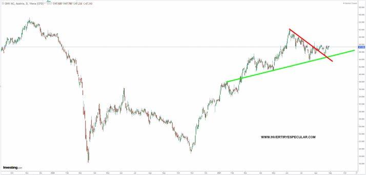 OMV-AG% - Tres bolsas europeas mejor que el SP500 este 2021