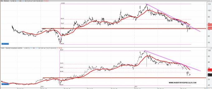 PROSUS-VS-TENCENT-9-AGOSTO-2021-1% - La relación directa entre Tencent, Naspers y Prosus