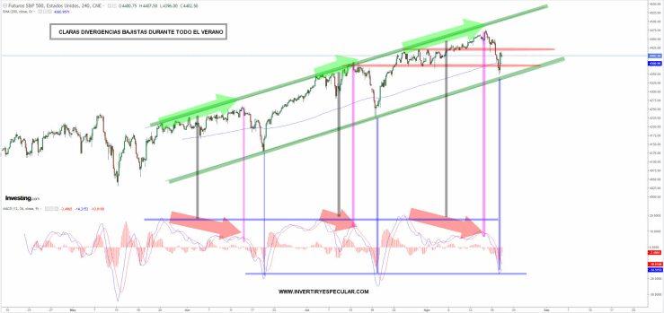 SP500-20-AGOSTO-2021% - Importante ver como cierra la semana el SP500