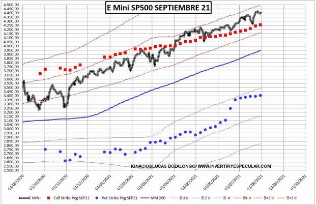 SP500-PRECIO-Y-OPCIONES-4-AGOSTO-2021% - El SP500 sigue impertérrito