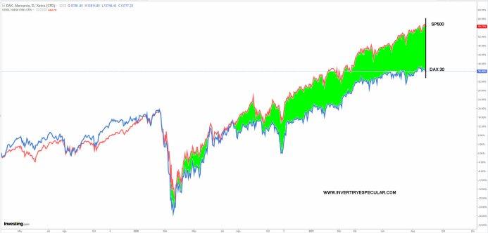 SP500-VS-DAX-27-AGOSTO-2021% - Mientras a los índices USA no los asusta nada aquí en EUROPA nos da miedo todo