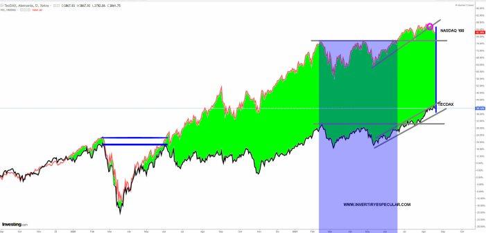 TECDAX-VS-NASDAQ-20-AGOSTO-2021% - La tecnología alemana con un plus de fuerza superior al Nasdaq