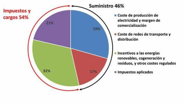 desglose-recibo% - Las Eléctricas se forran pero  Endesa sigue bajando