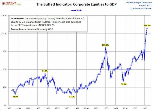 indicador-buffett-27-agosto-2021% - El indicador Buffett no marca sobrevaloración de mercado , marca lo siguiente ...