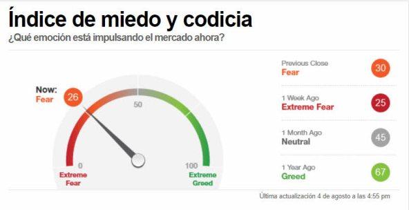 indicador-miedo-5-agosto-2021% - La disonancia cognitiva sigue igual que semanas anteriores