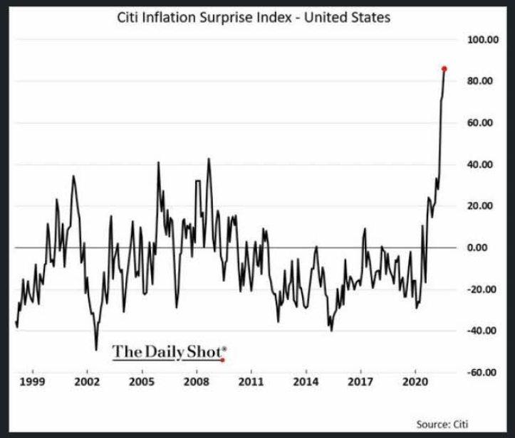 inflacion-16-agosto-2021% - El Oro no puede con los dividendos de la Bolsa