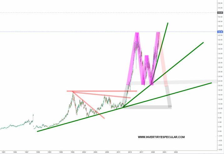 kroger-17-agosto-2021% - Analizamos Kroger la nueva compra de Buffett