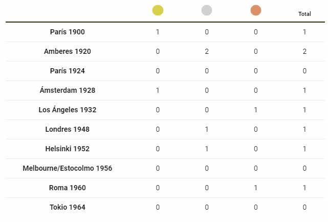 medallero-espana-1% - Humor salmón 4 de agosto