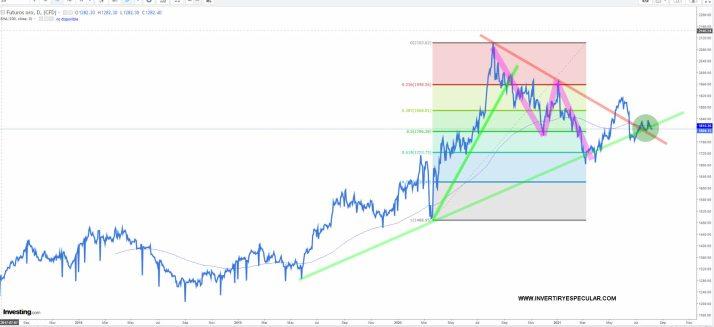 oro-6-agosto-2021% - El oro no levanta el trasero de los 1800