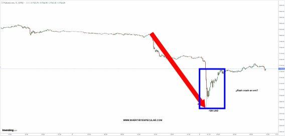 oro-flash-crash-9-agosto% - Flash-crash en el Oro y rotura al alza  de 42000 en Bitcoin