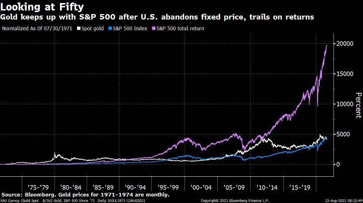 oro-y-bolsa-16-agosto-2021% - El Oro no puede con los dividendos de la Bolsa