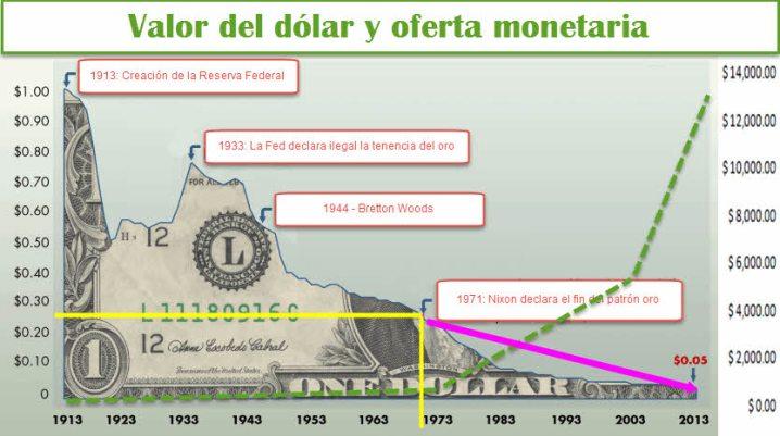 perdida-de-poder-del-dolar-16-agosto% - El Oro no puede con los dividendos de la Bolsa