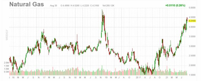 precio-gas-natural% - Humor salmón 31 de agosto