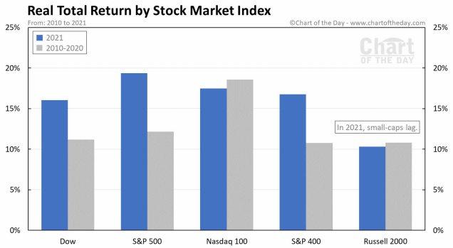 rentabilidad-indices-23-agosto% - Las Smalls caps en RV EEUU no han brillado como en Europa