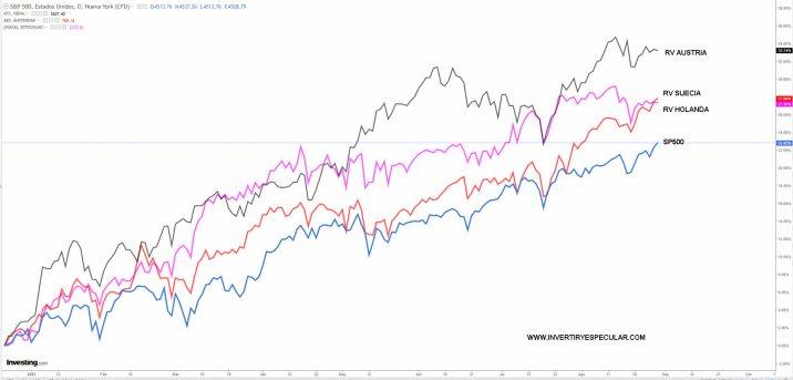 sp500-vs-mejores-indices-europa% - Tres bolsas europeas mejor que el SP500 este 2021