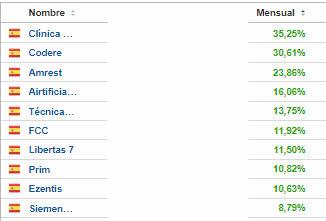 top-good-agosto-2021% - Top  ten good & bad mercado español en agosto