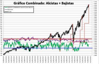 2021-09-02-09_43_17-SENTIMIENTO-DE-MERCADO-SP-500-Excel% - SENTIMIENTO DE MERCADO 01/09/2021