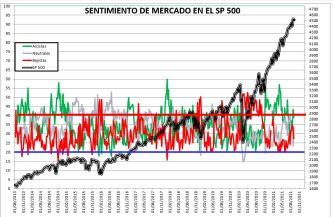 2021-09-09-12_41_53-SENTIMIENTO-DE-MERCADO-SP-500-Excel% - SENTIMIENTO DE MERCADO 08/09/2021