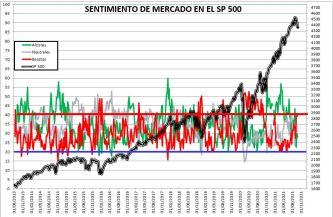 2021-09-30-11_53_33-SENTIMIENTO-DE-MERCADO-SP-500-Excel% - SENTIMIENTO DE MERCADO 29/09/2021