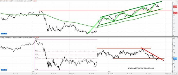 BBVA-VS-AMADEUS-1-SEPTIEMBRE-2021% - ¿Regresará el BBVA y saldrá AMADEUS del Euro Stoxx 50?