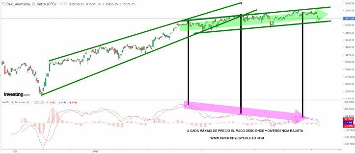 DAX-9-SEPTIEMBRE-2021% - Divergencias bajistas por doquier ¿barrunto de correcciones técnicas generalizadas?